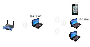 تحميل برنامج تحويل الكمبيوتر لراوتر 2018 MyPublicWiFi